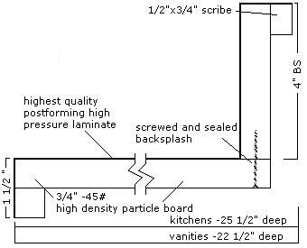 Laminate Countertop Self Edge Detail - APL Fabricators & APL Stone